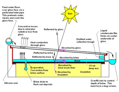 Solar Distillation System Build-a-solar-water-distiller