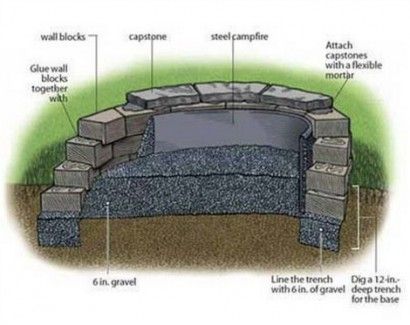 fire pit how to thisoldhouse.com by gregory nemec